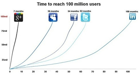 Time%20to%20100%20million%20users%20graph