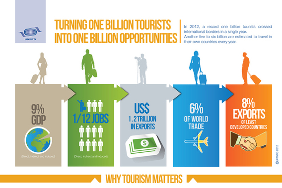 20121217071920-unwto_1billion_infographic2_1_