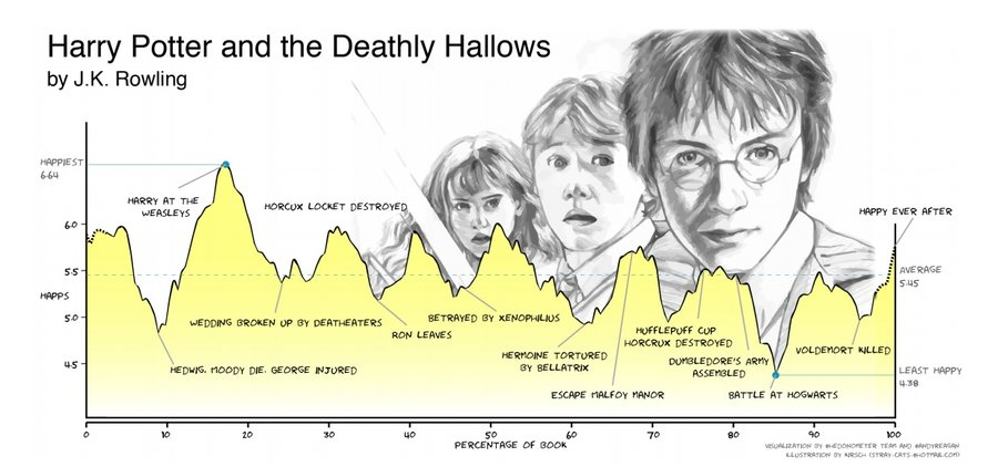 Scientists Measure Harry Potter, Romeo & Juliet, and Other Books For Average Happiness and Emotional Arcs