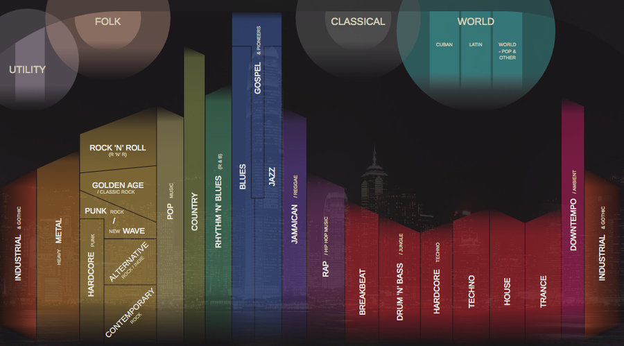 All Pop Music Since 1880 in One Clickable Map