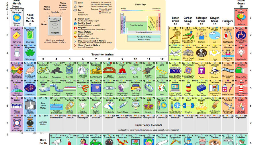 What do we do with all the chemical elements this ingenious what do we do with all the chemical elements this ingenious periodic table shows you big think urtaz Images