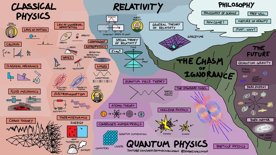 Everything We Know About Physics in One Neat Map