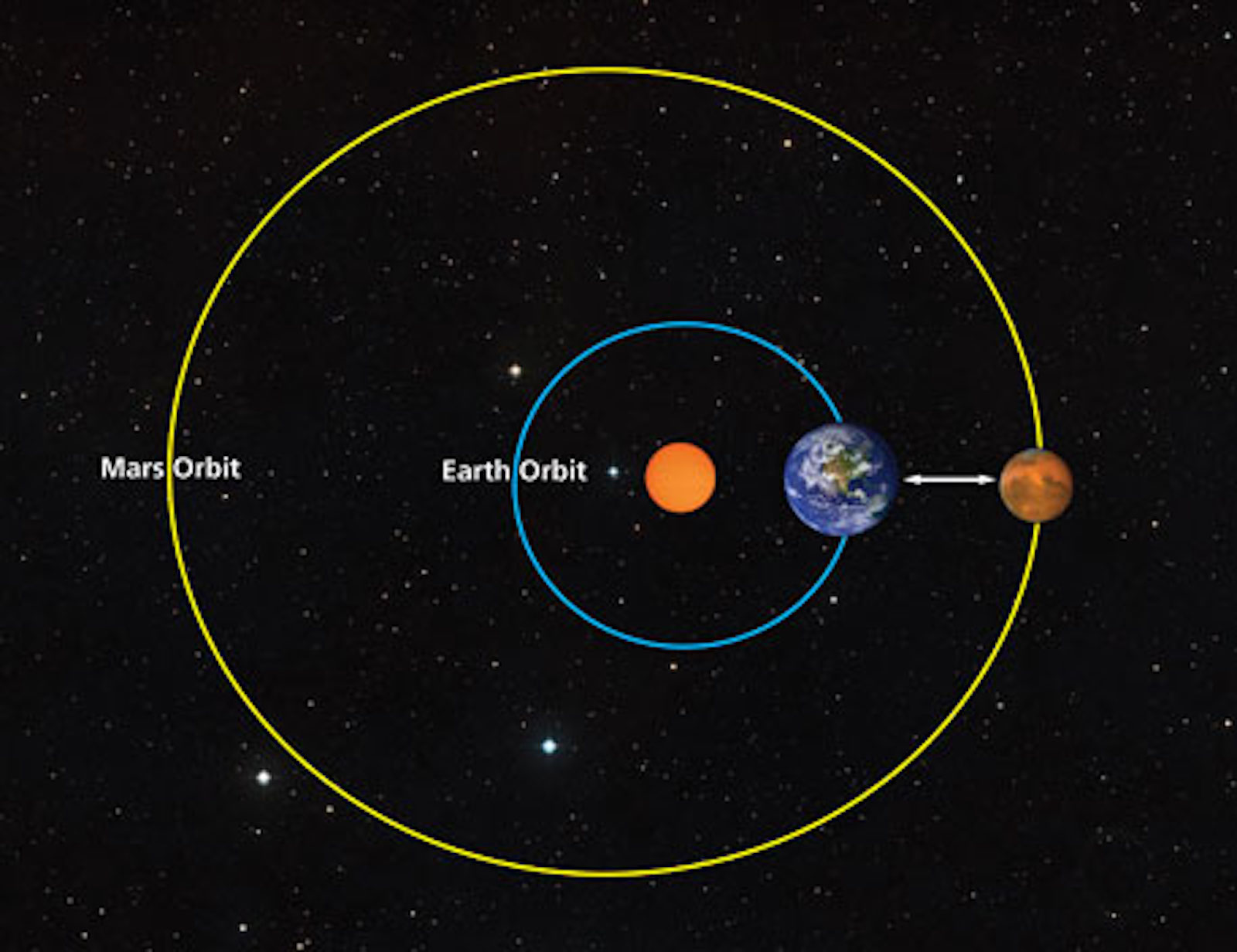 Mars Is Closer To Earth Than You Think