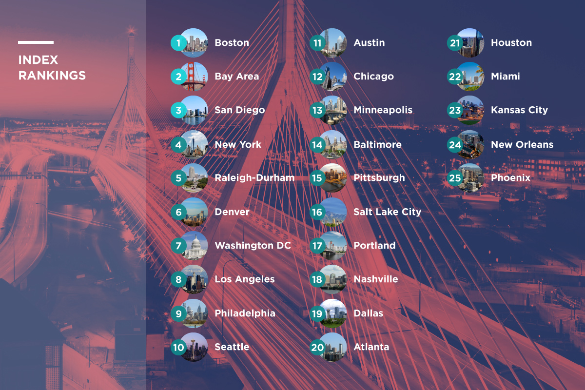 top 25 cities ready for digital economy