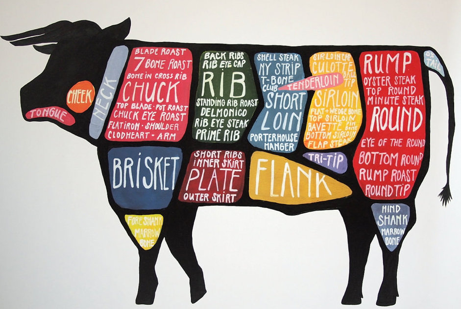 the many ways to map your meat big think