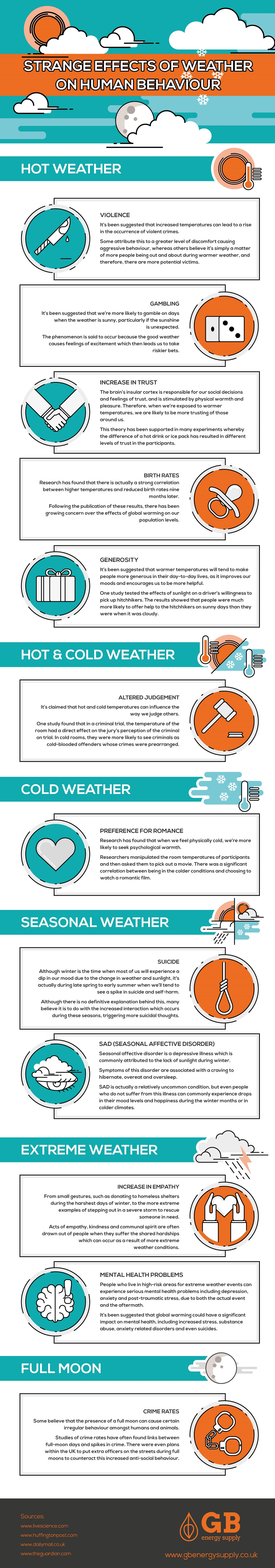 infographic how weather affects human behavior