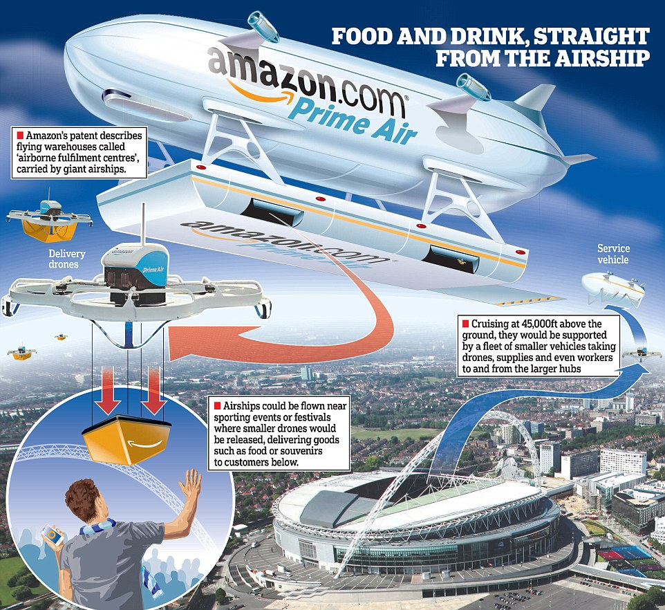 amazon drone shipping with Amazon Plans Flying Warehouses Hovering Above Cities Staffed By Armies Of Delivery Drones on Forget Delivery Drones Meet Your New Delivery Robot besides News Around The Kingdom Father S Day Gifts And The Search For Intelligent Life also Best Stores Shops To Buy Drones Cheap together with 251910861814 furthermore Amazon Plans Flying Warehouses Hovering Above Cities Staffed By Armies Of Delivery Drones.