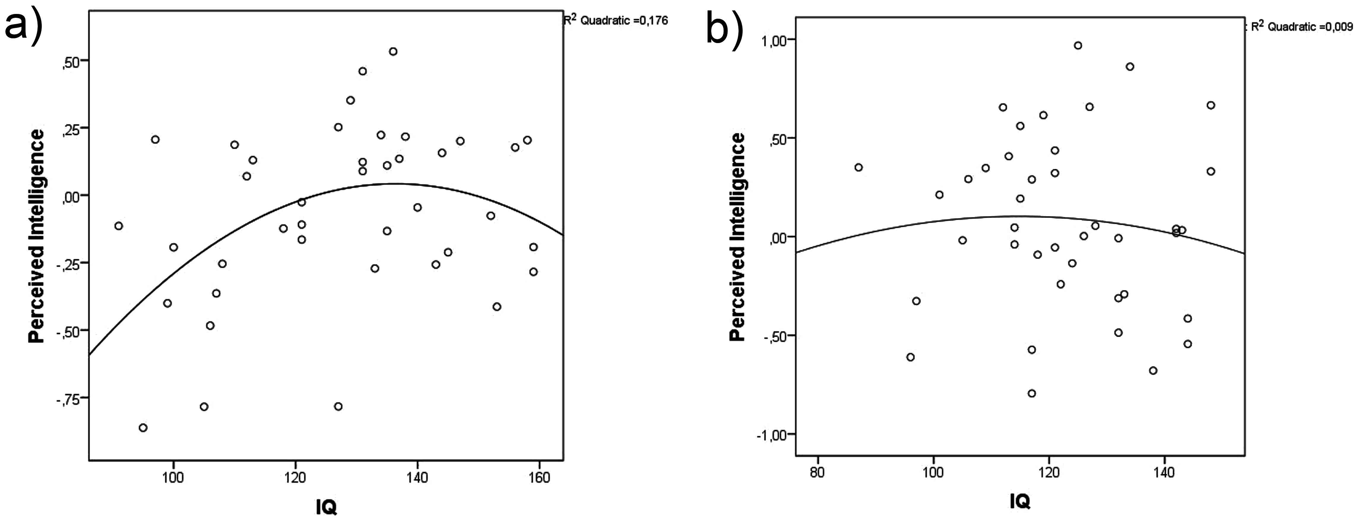 Graph demonstrating linear positive and quadratic negative relationship between IQ and perceived intelligence in men (a) and women (b).
