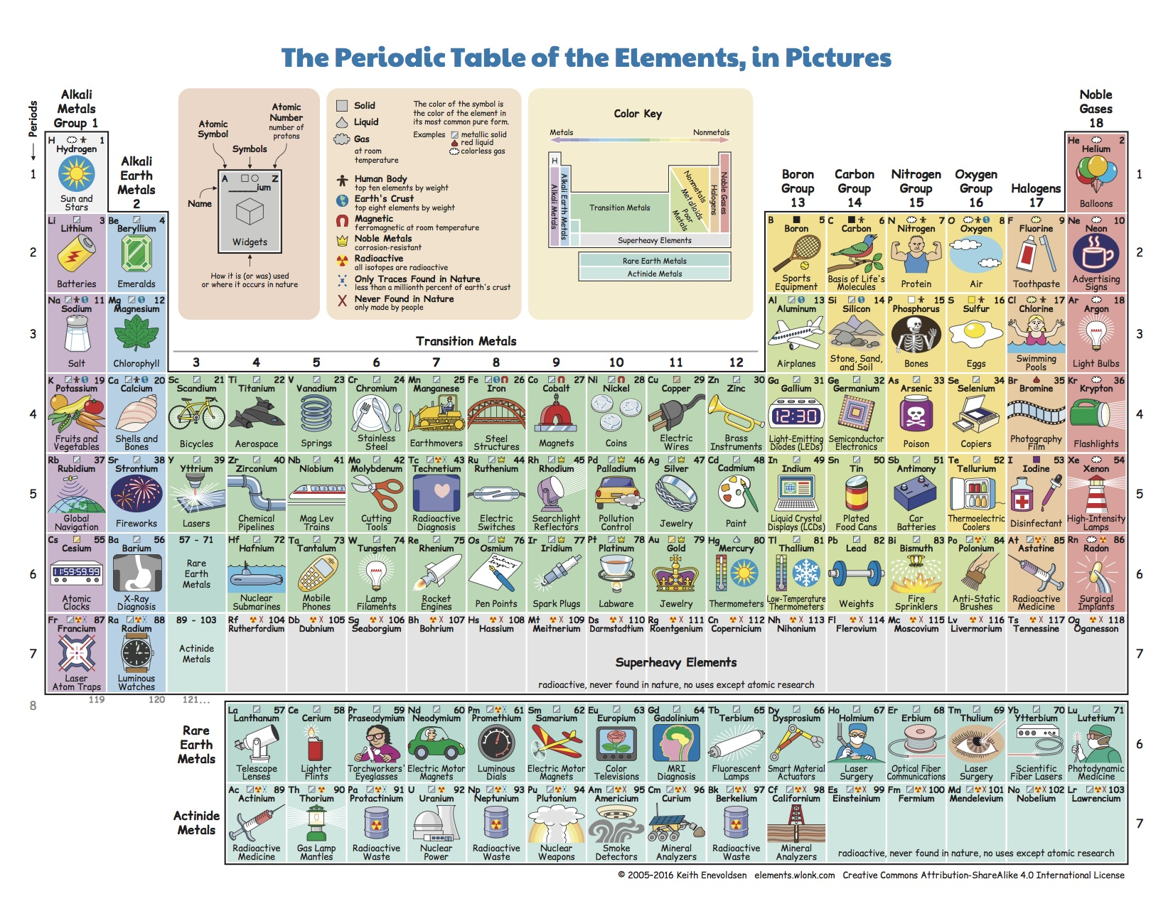 What do we do with all the chemical elements this ingenious periodic table gamestrikefo Gallery