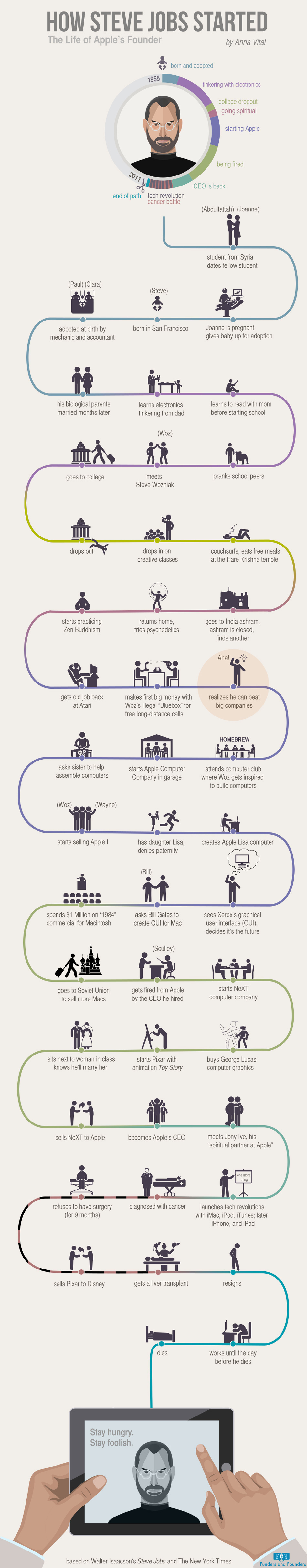 How Steve Jobs Started - Infographic