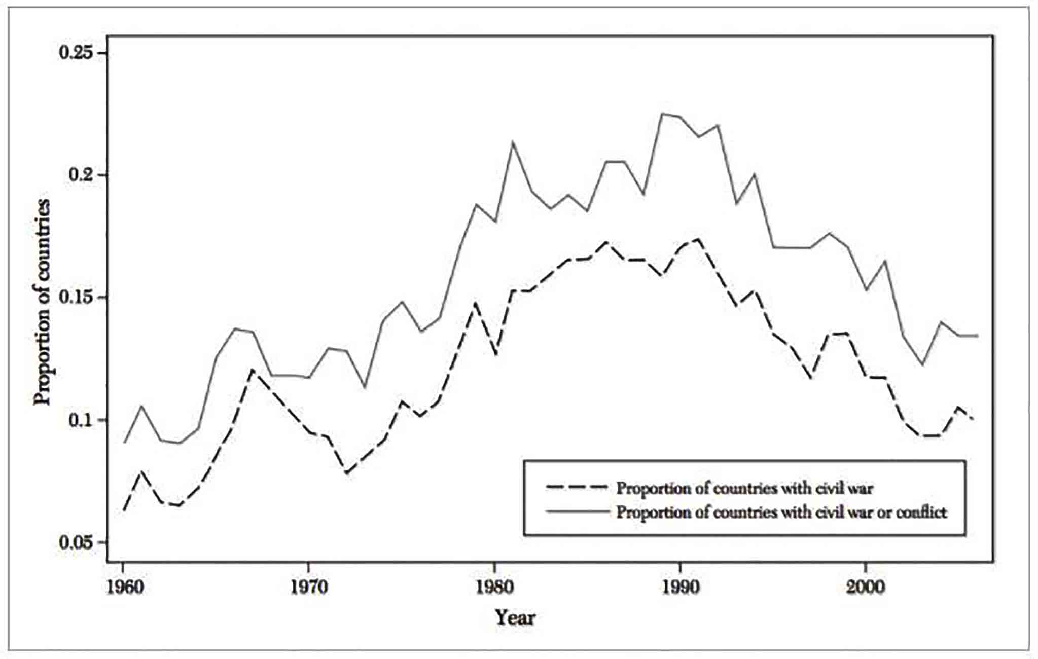 Proportion of countries with an active civil war or civil conflict, 1960-2006