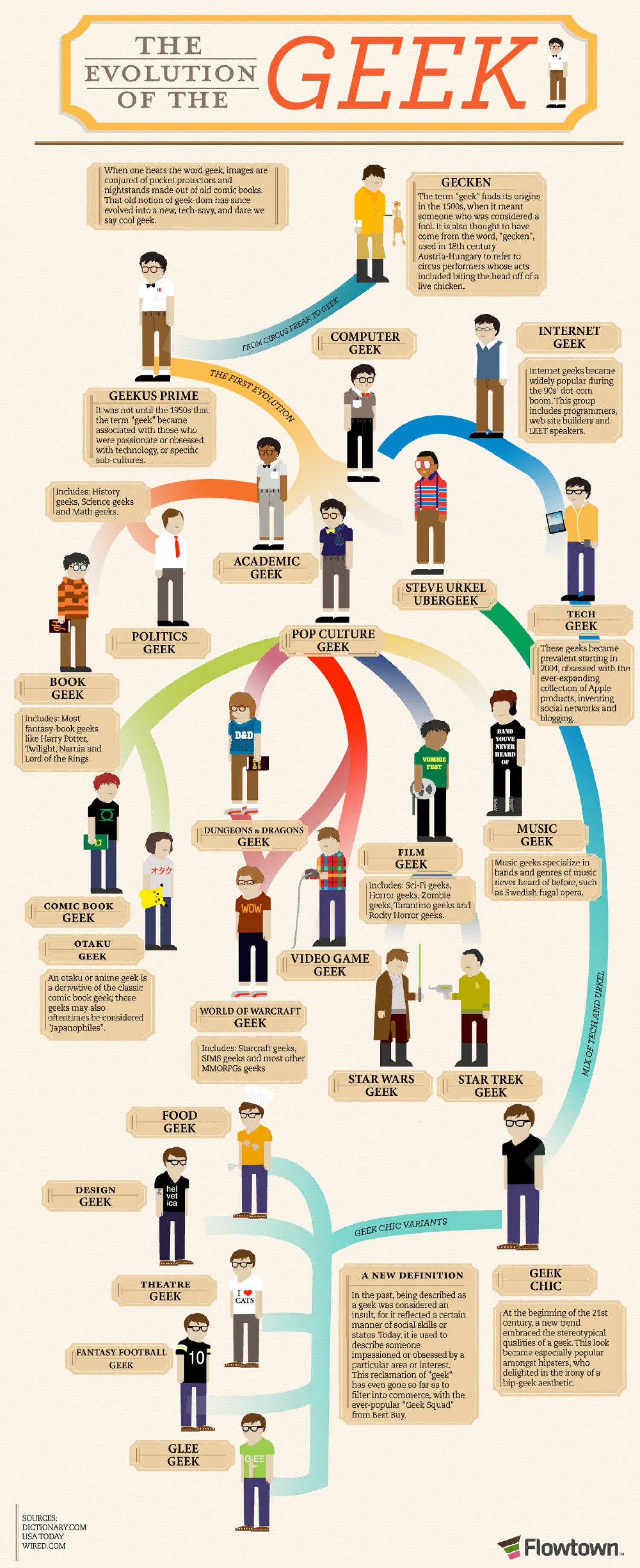 Geek Evolution Infographic by Visual.ly