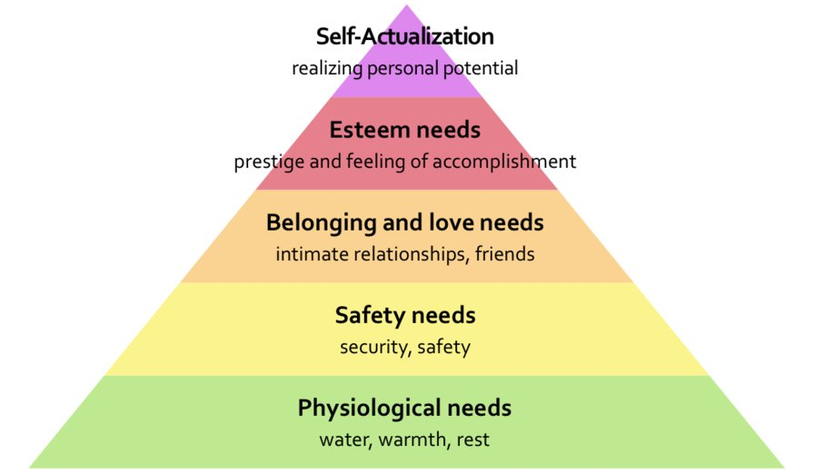 how does maslow s hierarchy of needs relate to effective counseling Counseling - maslow's hierarchy non-western counseling viewpoints related to needs counselors in combatting aids in africa: cultural barriers to effective.