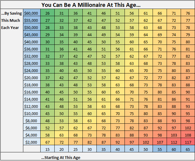 Million dollar age grid
